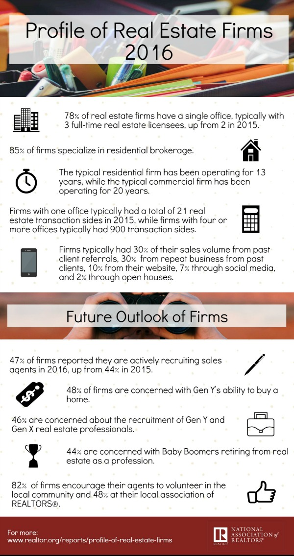 2016-profile-of-real-estate-firms-infographic-600w-1135h